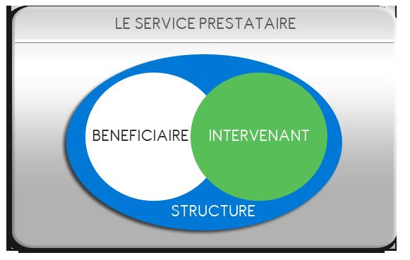 service prestataire